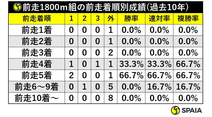 前走1800m組の前走着順別成績(過去10年)ⒸSPAIA