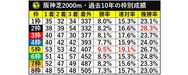 阪神芝2000m・過去10年の枠別成績