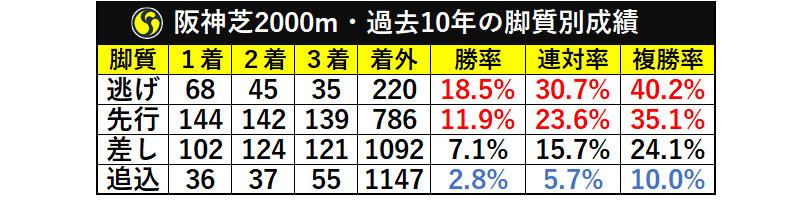 阪神芝2000m・過去10年の脚質別成績