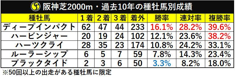 阪神芝2000m・過去10年の種牡馬別成績