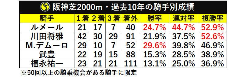 阪神芝2000m・過去10年の騎手別成績