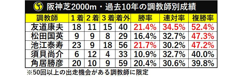 阪神芝2000m・過去10年の調教師別成績