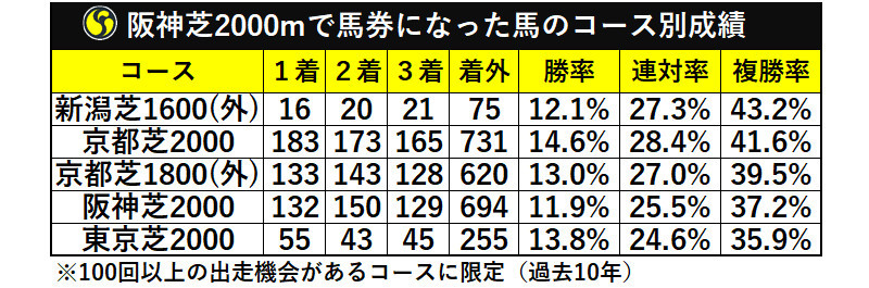 阪神芝2000mで馬券になった馬のコース別成績