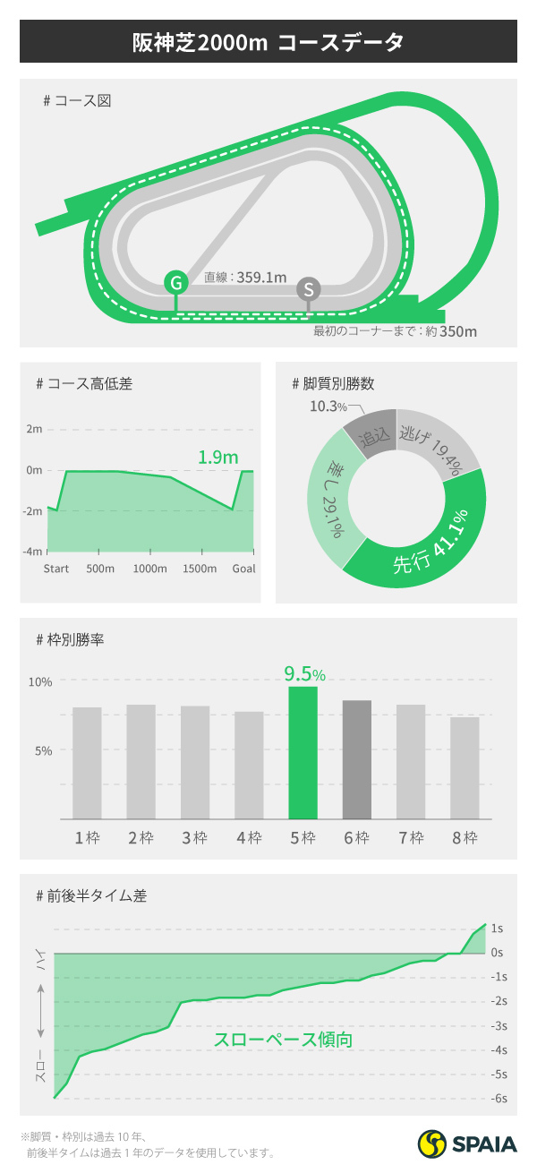 阪神芝2000mコースデータインフォグラフィック