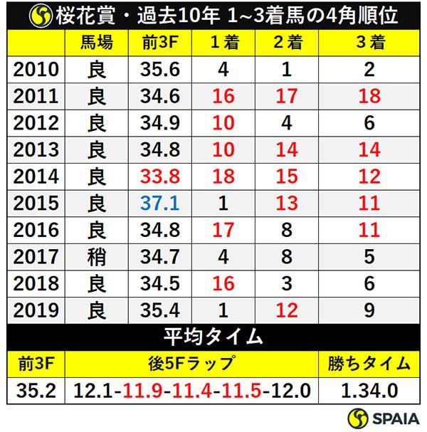 桜花賞・過去10年 1~3着馬の4角順位ⒸSPAIA