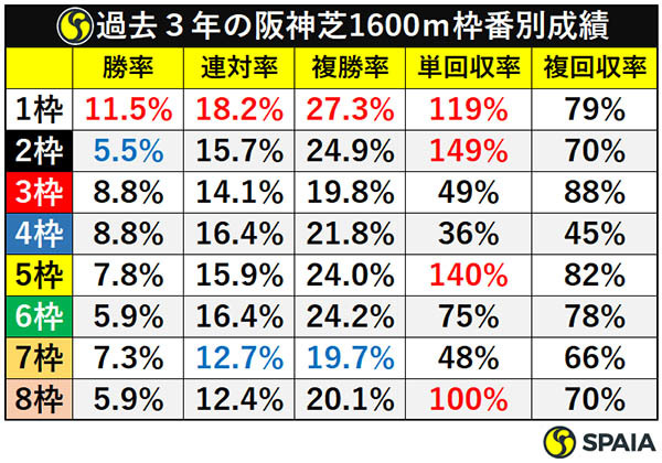 過去3年の阪神芝1600m枠番別成績ⒸSPAIA