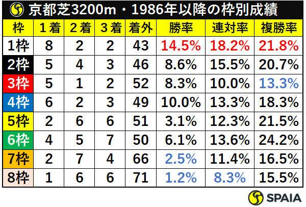 京都芝3200m・1986年以降の枠別成績