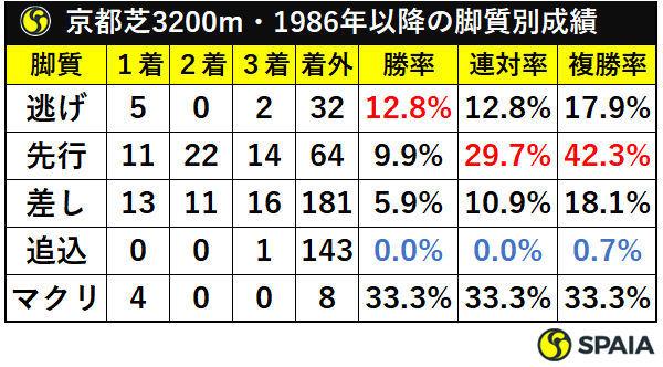 京都芝3200m・1986年以降の脚質別成績