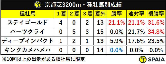 京都芝3200m・種牡馬別成績