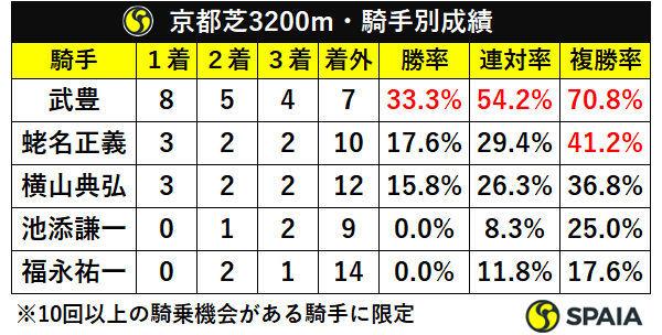 京都芝3200m・騎手別成績
