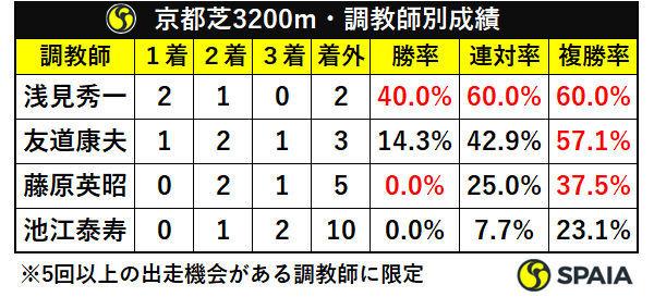 京都芝3200m・調教師別成績