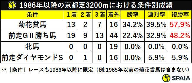 1986年以降の京都芝3200mにおける条件別成績