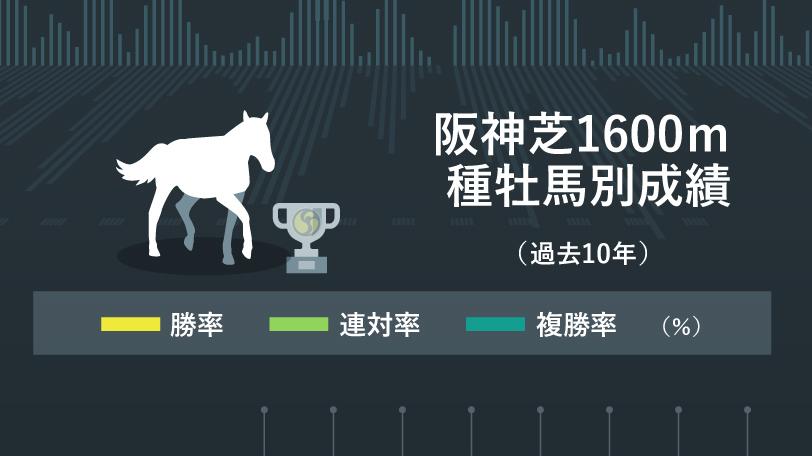 阪神芝1600mの種牡馬別成績インフォグラフィックⒸSPAIA