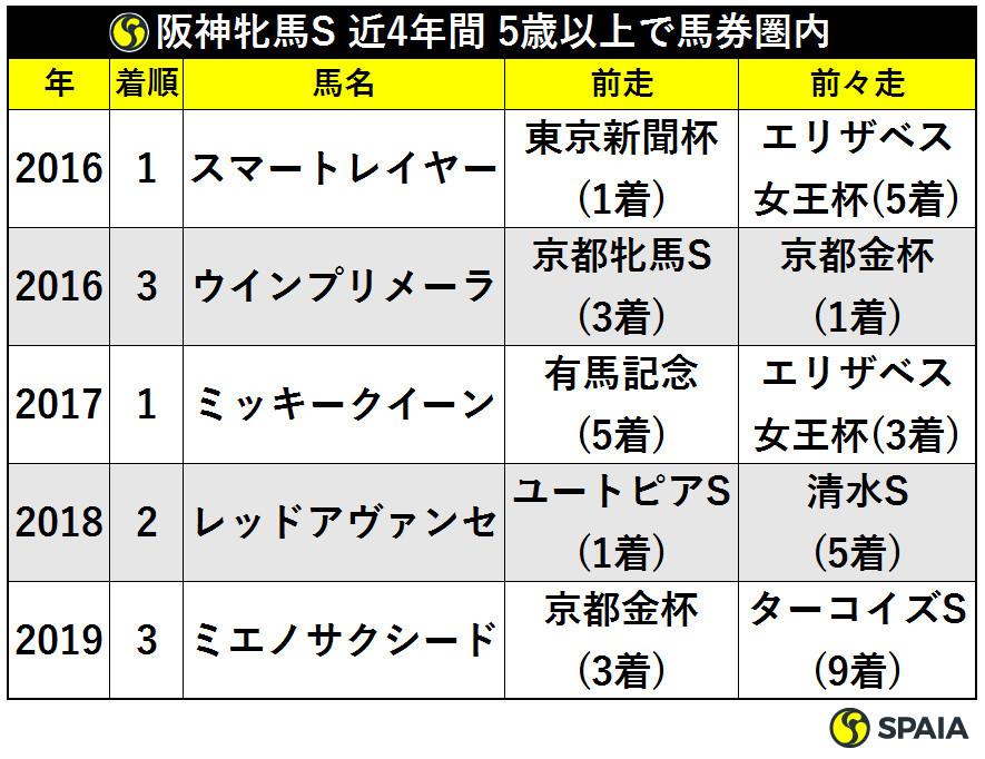 阪神牝馬S近4年間5歳以上で馬券圏内ⒸSPAIA