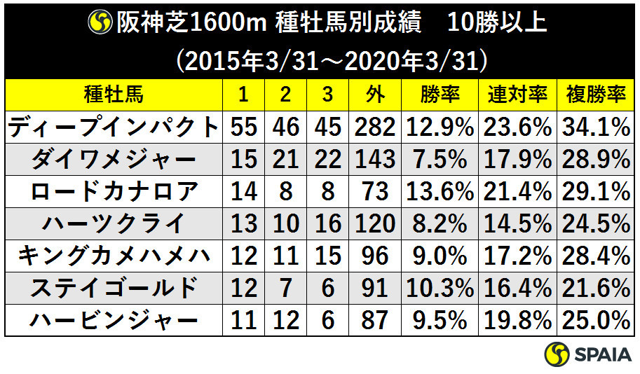 阪神芝1600m種牡馬別成績10勝以上ⒸSPAIA