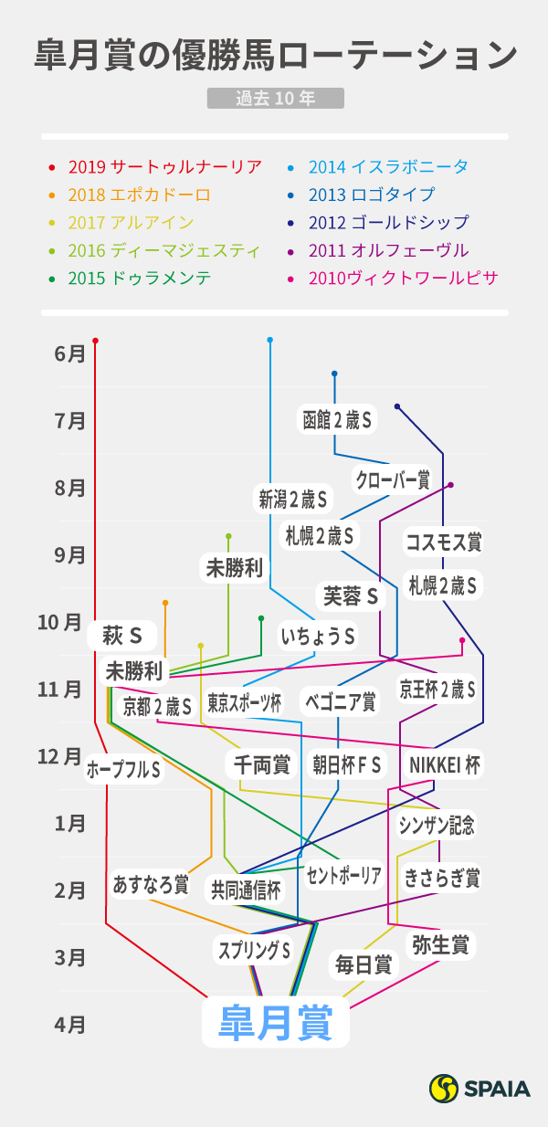 過去10年の皐月賞馬のローテーションインフォグラフィック