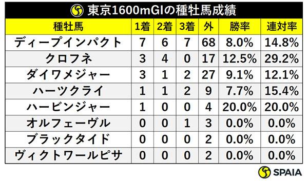 東京1600mGIの種牡馬成績ⒸSPAIA