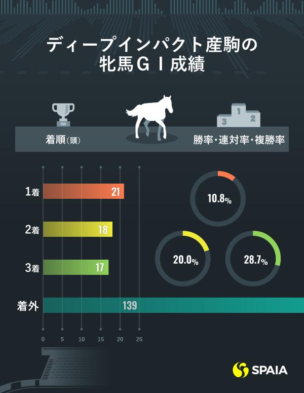ディープインパクト産駒の牝馬GⅠ成績