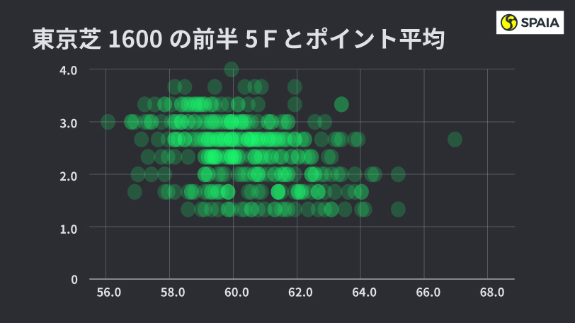 2020年NHKマイルカップペース傾向データインフォグラフィックⒸSPAIA
