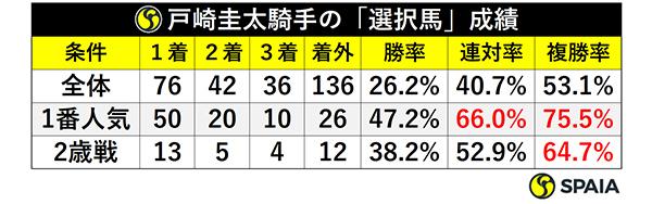 戸崎圭太騎手の「選択馬」成績ⒸSPAIA