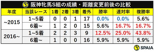 阪神牝馬S組の成績・距離変更前後の比較ⒸSPAIA
