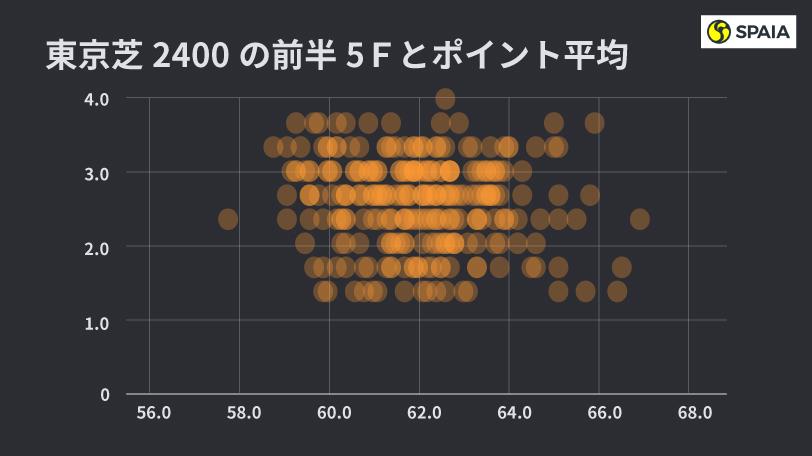 東京芝2400mの散布図