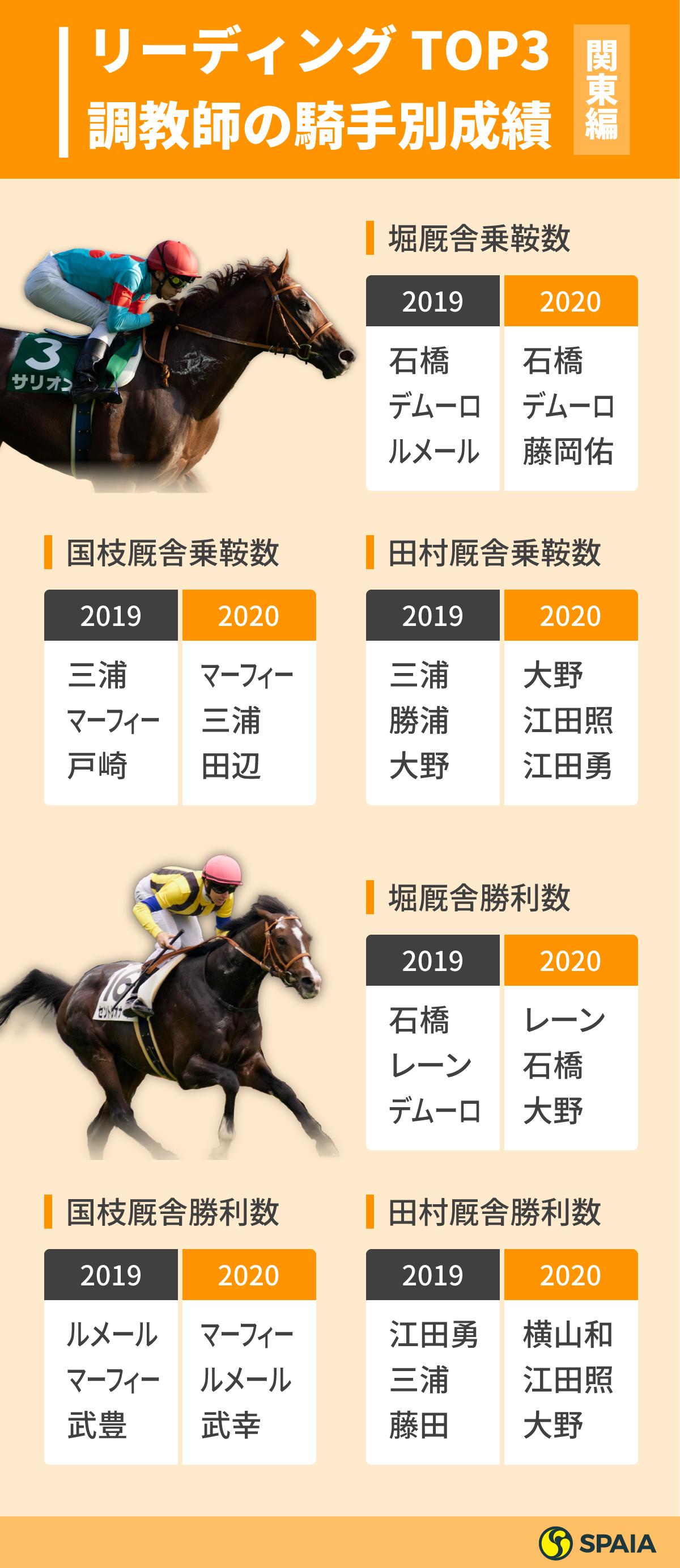 リーディング調教師TOP3騎手別成績(関東編)