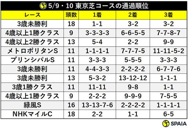 5/9・10 東京芝コースの通過順位ⒸSPAIA