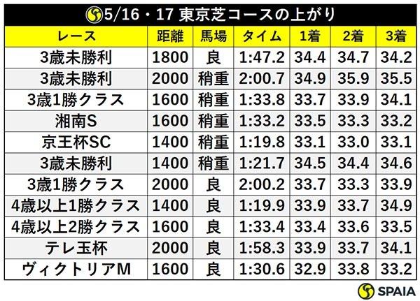 5/16・17 東京芝コースの上がりⒸSPAIA