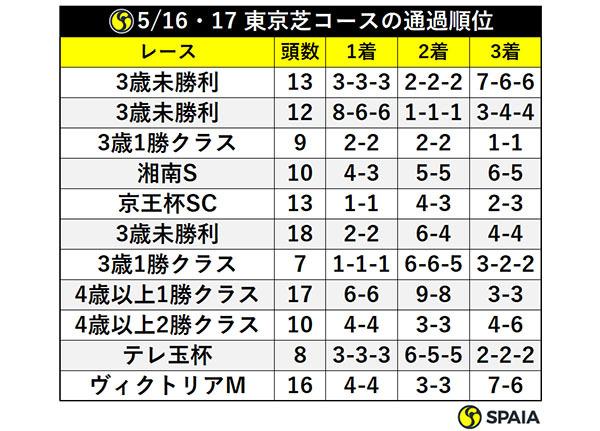 5/16・17 東京芝コースの通過順位ⒸSPAIA