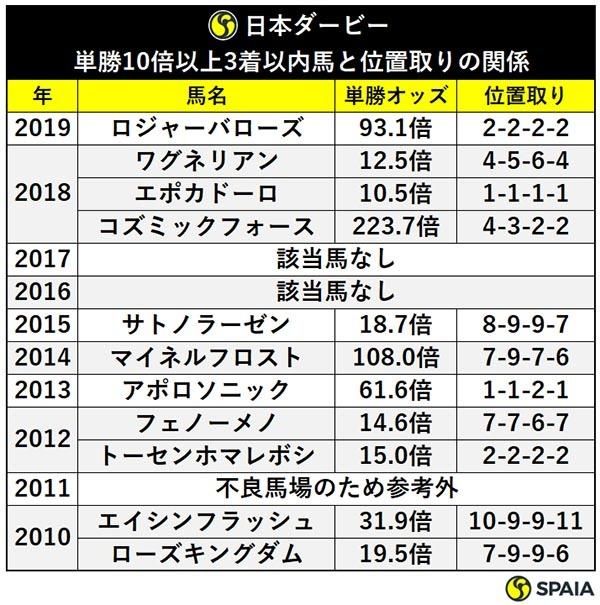 日本ダービー単勝10倍以上3着以内馬と位置取りの関係ⒸSPAIA