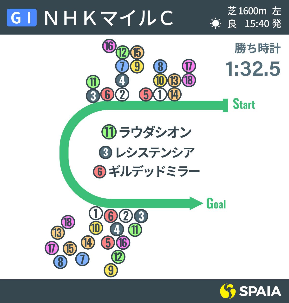 2020年NHKマイルC位置取りインフォグラフィックⒸSPAIA