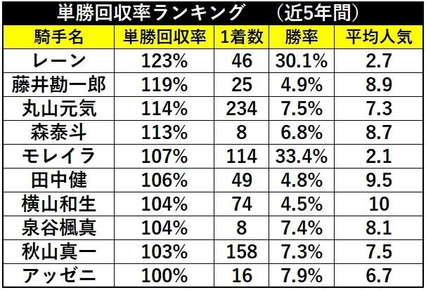 騎手単勝回収率ランキング(近5年間)
