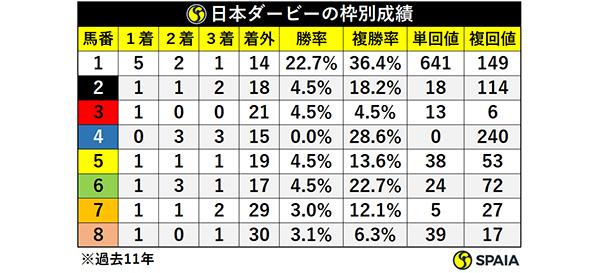 日本ダービーの枠別成績ⒸSPAIA