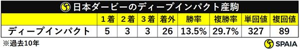日本ダービーのディープインパクト産駒ⒸSPAIA