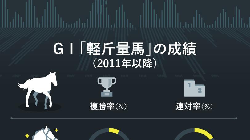 2011年以降のGⅠ軽斤量馬の成績ⒸSPAIA