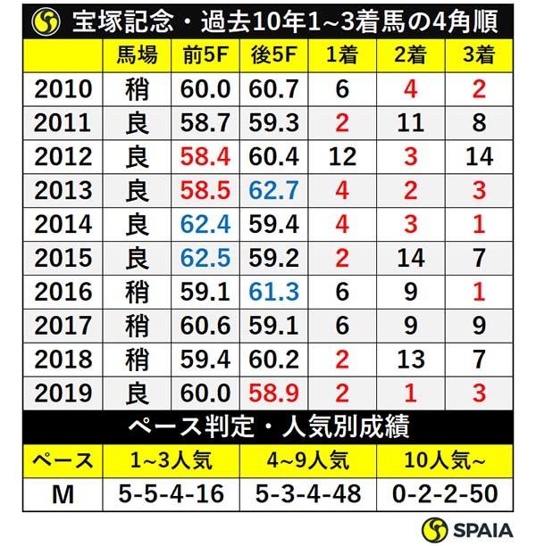 宝塚記念・過去10年1~3着馬の4角順位/ペース判定・人気別成績ⒸSPAIA