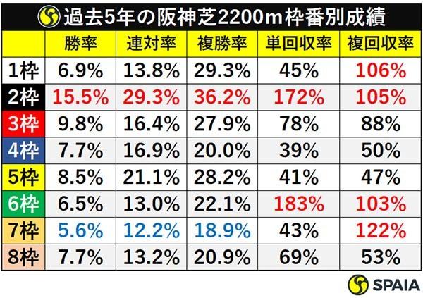 過去5年の阪神芝2200m枠番別成績ⒸSPAIA