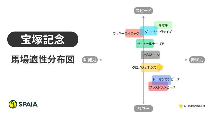 2020年宝塚記念分布図ⒸSPAIA