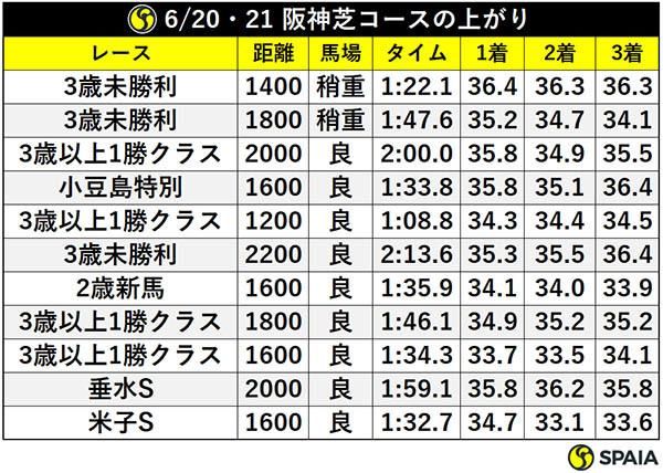 6/20・21 阪神芝コースの上がりⒸSPAIA