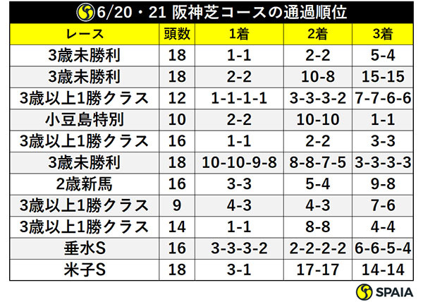 6/20・21 阪神芝コースの通過順位ⒸSPAIA