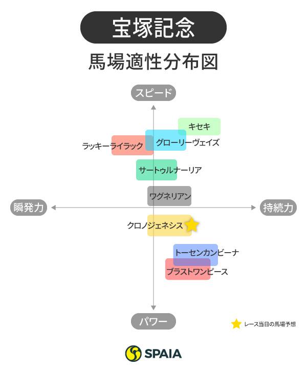 2020年宝塚記念分布図