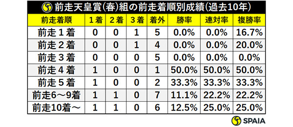 前走天皇賞(春)組の前走着順別成績(過去10年)ⒸSPAIA