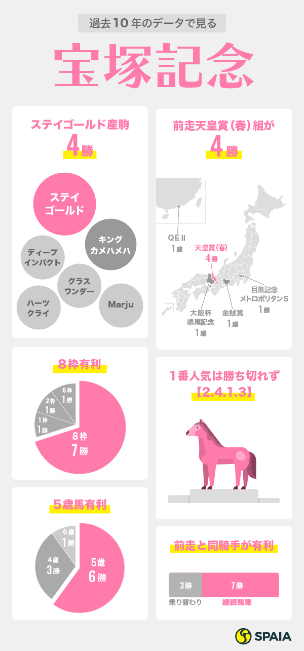 2020年宝塚記念データインフォグラフィック