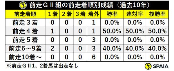 前走GⅡ組の前走着順別成績(過去10年)ⒸSPAIA