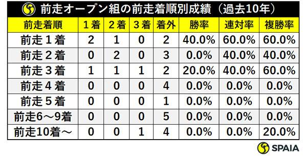 前走オープン組の前走着順別成績(過去10年)ⒸSPAIA