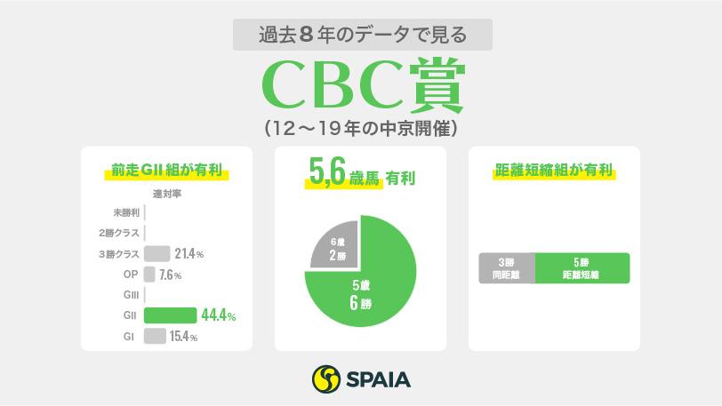 CBC賞データインフォグラフィックⒸSPAIA