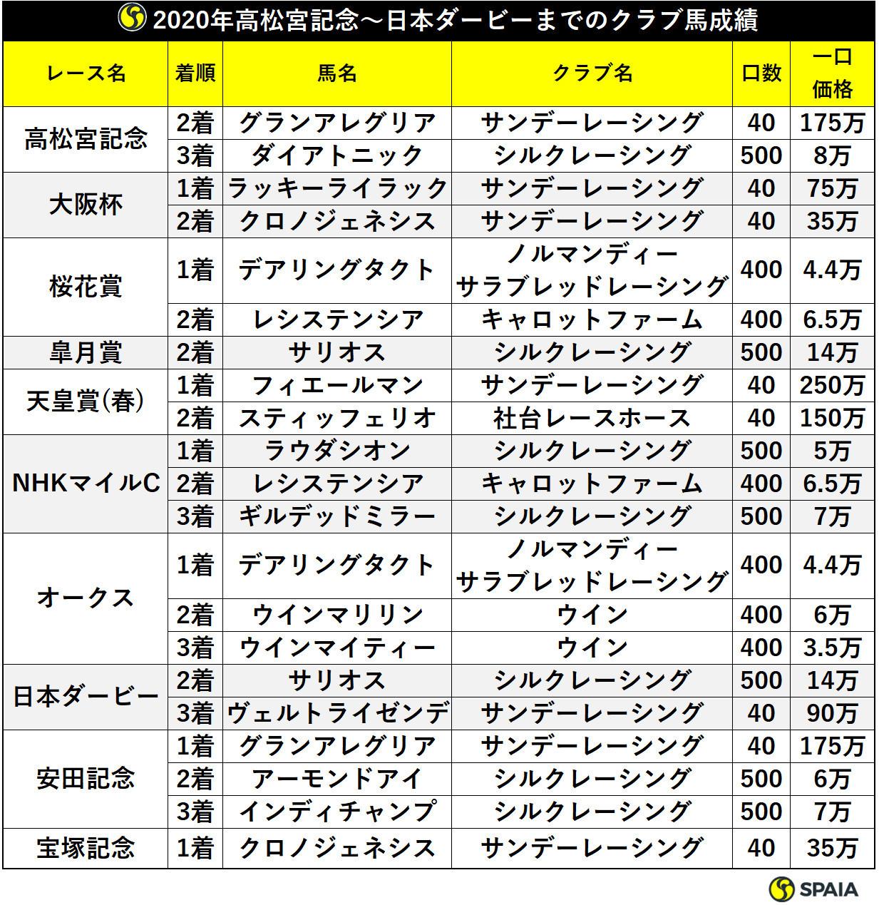 2020年高松宮記念~日本ダービーまでのクラブ馬成績ⒸSPAIA