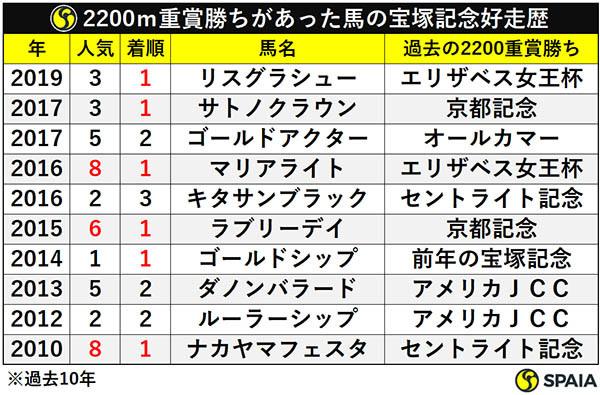 2200m重賞勝ちがあった馬の宝塚記念好走歴ⒸSPAIA
