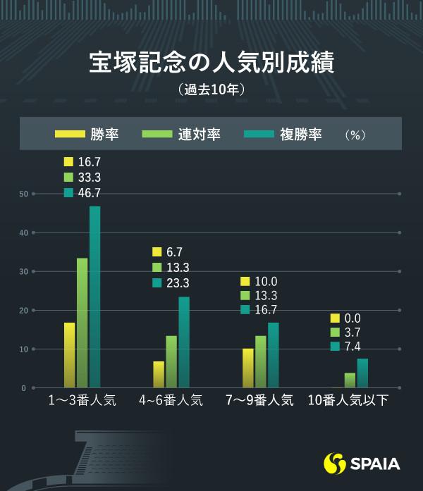 宝塚記念の人気別成績ⒸSPAIA